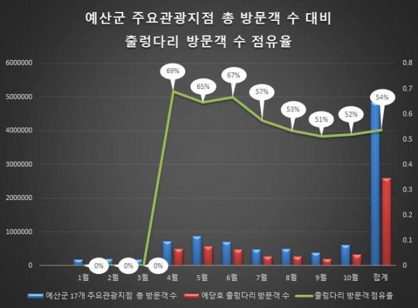 예산군 주요관광지점 총 방문객 수 대비 출렁다리 방문객 수 점유율