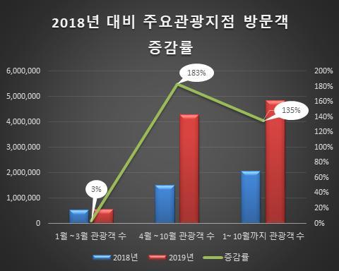 2018년 대비 주요관광지점 방문객 증감률
